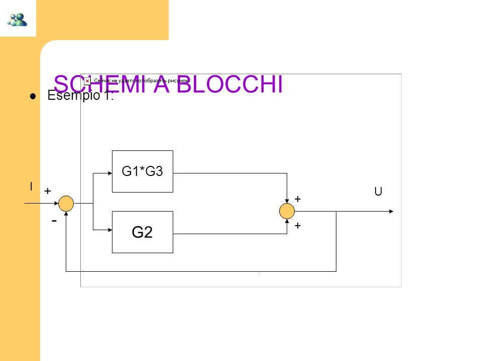 SCHEMI A BLOCCHI Esempio 1: G2 + + + - I G1*G3 U