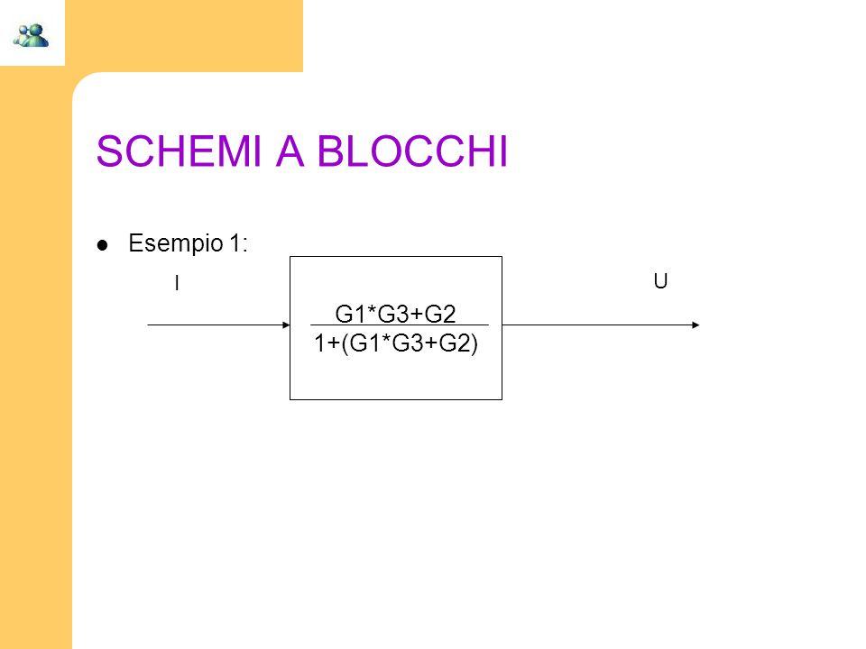 SCHEMI A BLOCCHI Esempio 1: G1*G3+G2 1+(G1*G3+G2) I U