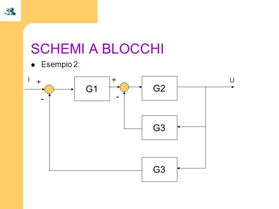 SCHEMI A BLOCCHI Esempio 2: G1 G2 G3 + - I U + -