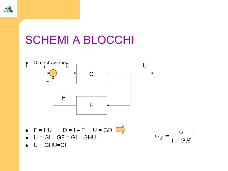 SCHEMI A BLOCCHI Dimostrazione: F = HU ; D = I – F ; U = GD U = GI – GF = GI – GHU U + GHU=GI G H + - IUD F