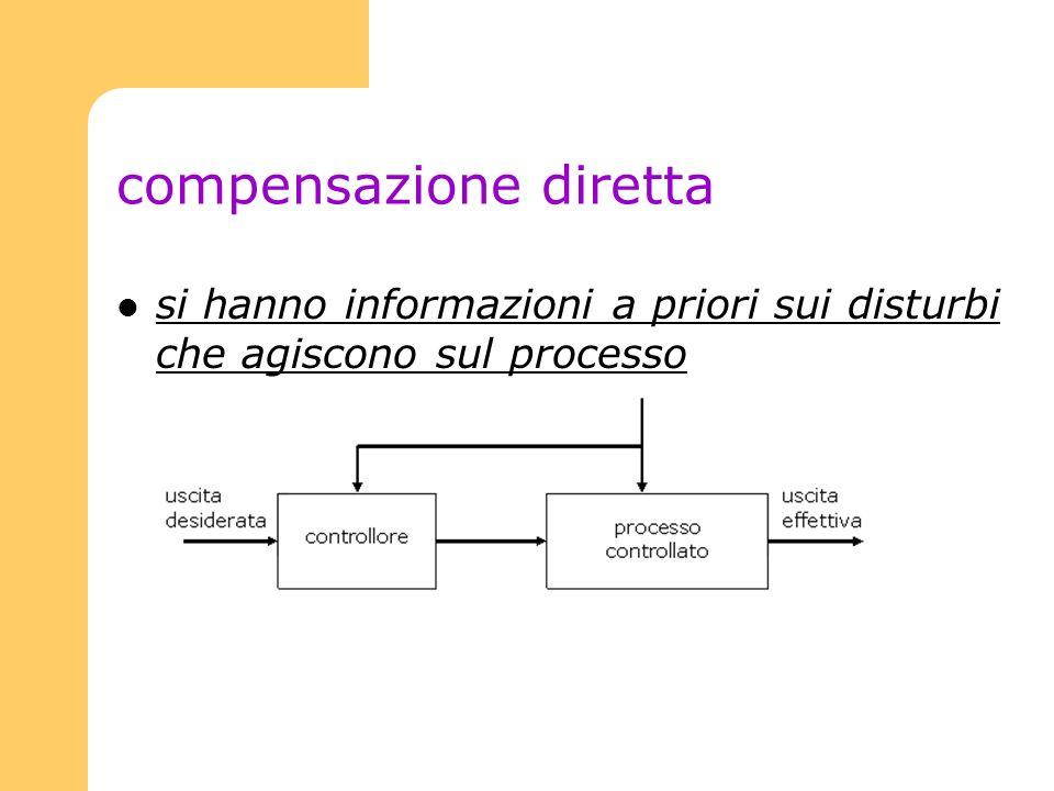 compensazione diretta si hanno informazioni a priori sui disturbi che agiscono sul processo
