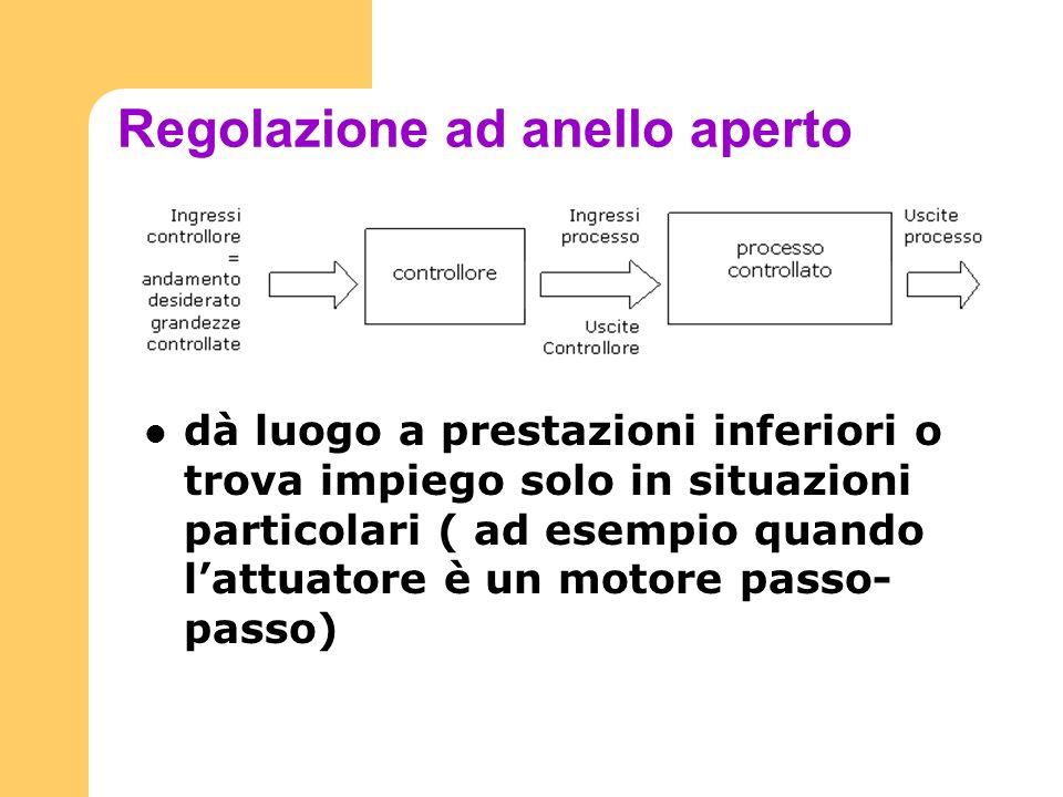 Regolazione ad anello aperto dà luogo a prestazioni inferiori o trova impiego solo in situazioni particolari ( ad esempio quando lattuatore è un motor