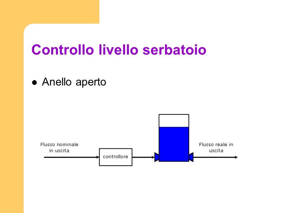 Controllo livello serbatoio Anello aperto