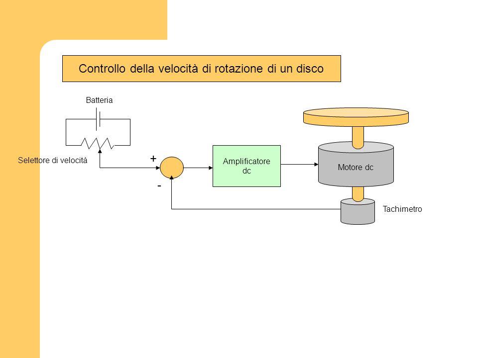 Controllo della velocità di rotazione di un disco Batteria Selettore di velocità Motore dc Amplificatore dc Tachimetro - +