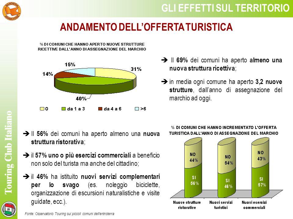 Il 56% dei comuni ha aperto almeno una nuova struttura ristorativa ; il 57% uno o più esercizi commerciali a beneficio non solo del turista ma anche del cittadino; il 46% ha istituito nuovi servizi complementari per lo svago (es.
