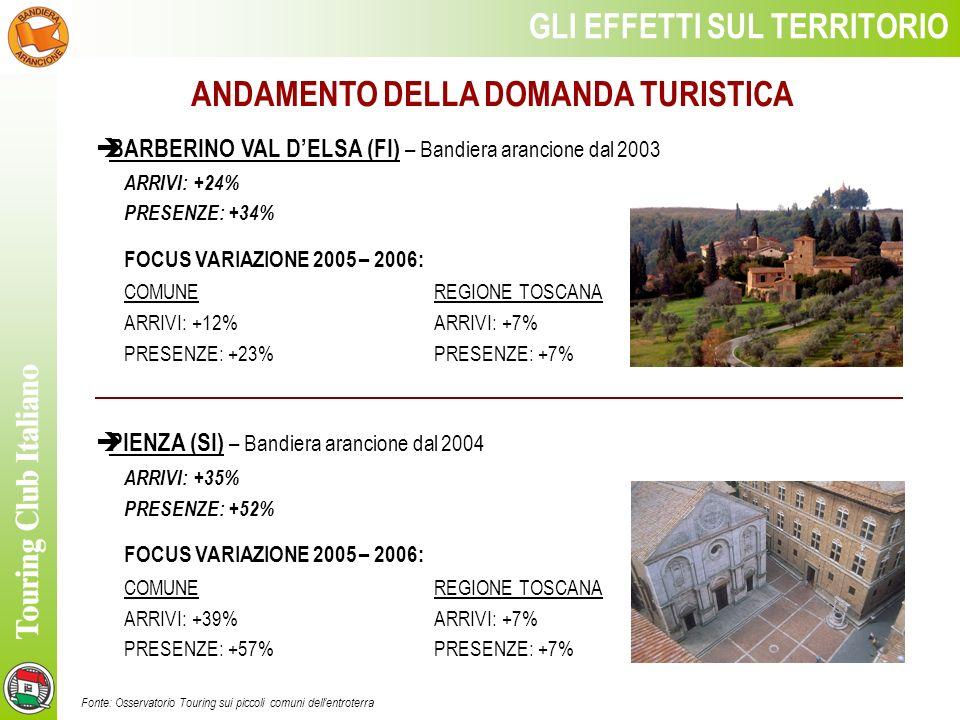 ANDAMENTO DELLA DOMANDA TURISTICA Fonte: Osservatorio Touring sui piccoli comuni dellentroterra GLI EFFETTI SUL TERRITORIO BARBERINO VAL DELSA (FI) – Bandiera arancione dal 2003 ARRIVI: +24% PRESENZE: +34% FOCUS VARIAZIONE 2005 – 2006: COMUNEREGIONE TOSCANA ARRIVI: +12%ARRIVI: +7% PRESENZE: +23%PRESENZE: +7% PIENZA (SI) – Bandiera arancione dal 2004 ARRIVI: +35% PRESENZE: +52% FOCUS VARIAZIONE 2005 – 2006: COMUNEREGIONE TOSCANA ARRIVI: +39%ARRIVI: +7% PRESENZE: +57% PRESENZE: +7%