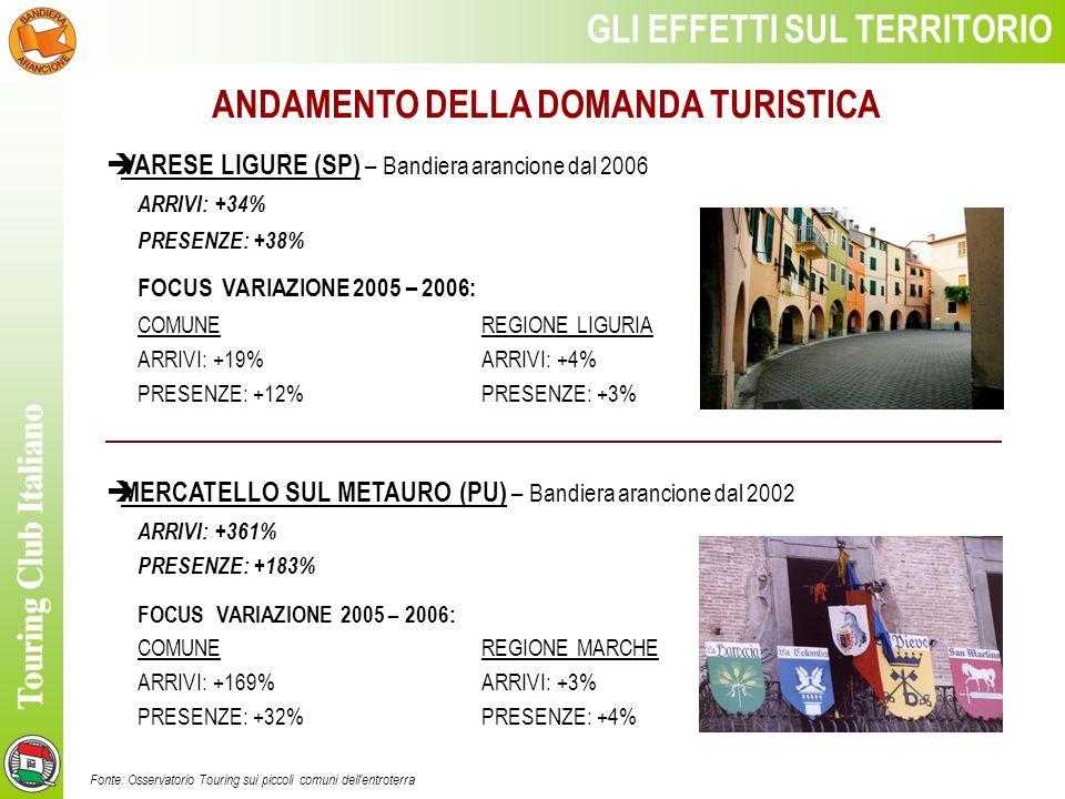 ANDAMENTO DELLA DOMANDA TURISTICA Fonte: Osservatorio Touring sui piccoli comuni dellentroterra GLI EFFETTI SUL TERRITORIO SAN GINESIO (MC) – Bandiera arancione dal 2002 ARRIVI: +209% PRESENZE: +226% FOCUS VARIAZIONE 2005 – 2006: COMUNEREGIONE MARCHE ARRIVI: +34%ARRIVI: + 3% PRESENZE: +38% PRESENZE: + 4% SANTAGATA DEGOTI (BN) – Bandiera arancione dal 2005 ARRIVI: +24% PRESENZE: +27% FOCUS VARIAZIONE 2005 – 2006: COMUNEREGIONE CAMPANIA ARRIVI: +24%ARRIVI: +1% PRESENZE: +27% PRESENZE: + 0,1%