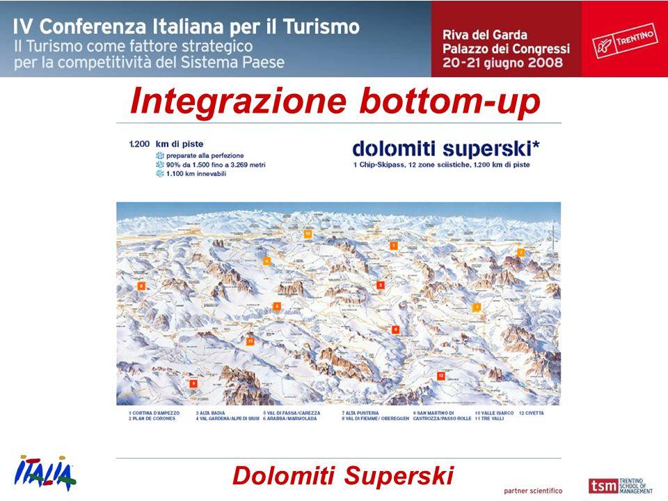 Dolomiti Superski Integrazione bottom-up