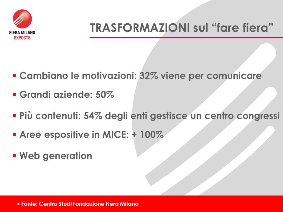 Fonte: Centro Studi Fondazione Fiera Milano Grandi aziende: 50% Più contenuti: 54% degli enti gestisce un centro congressi Aree espositive in MICE: + 100% Web generation TRASFORMAZIONI sul fare fiera Cambiano le motivazioni: 32% viene per comunicare