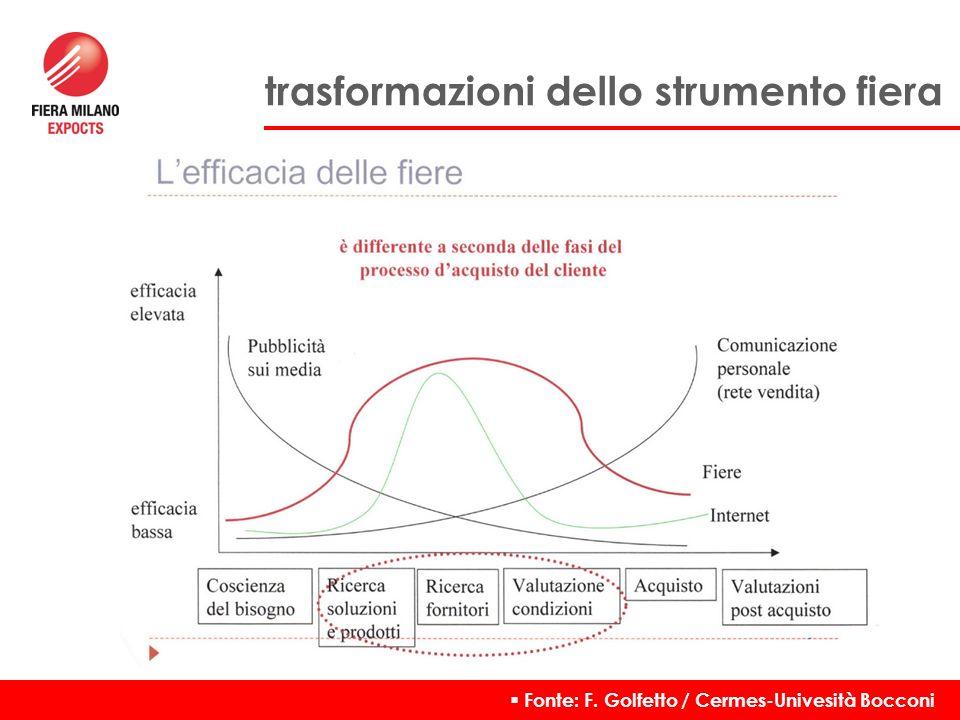 Fonte: F. Golfetto / Cermes-Univesità Bocconi Le trasformazioni dello strumento fiera