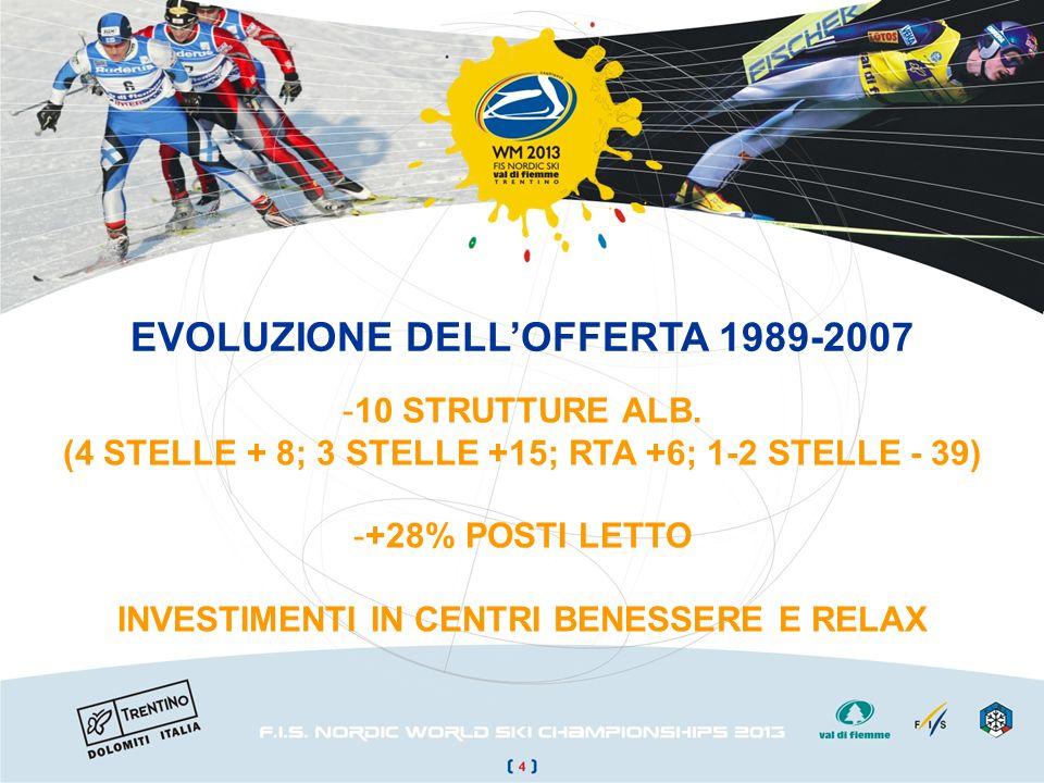 EVOLUZIONE DELLOFFERTA 1989-2007 - -10 STRUTTURE ALB.