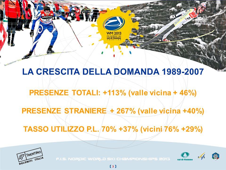 LA CRESCITA DELLA DOMANDA 1989-2007 PRESENZE TOTALI: +113% (valle vicina + 46%) PRESENZE STRANIERE + 267% (valle vicina +40%) TASSO UTILIZZO P.L. 70%