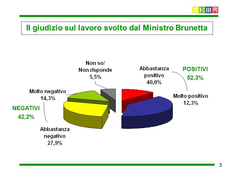 3 Il giudizio sul lavoro svolto dal Ministro Brunetta POSITIVI 52,3% NEGATIVI 42,2%