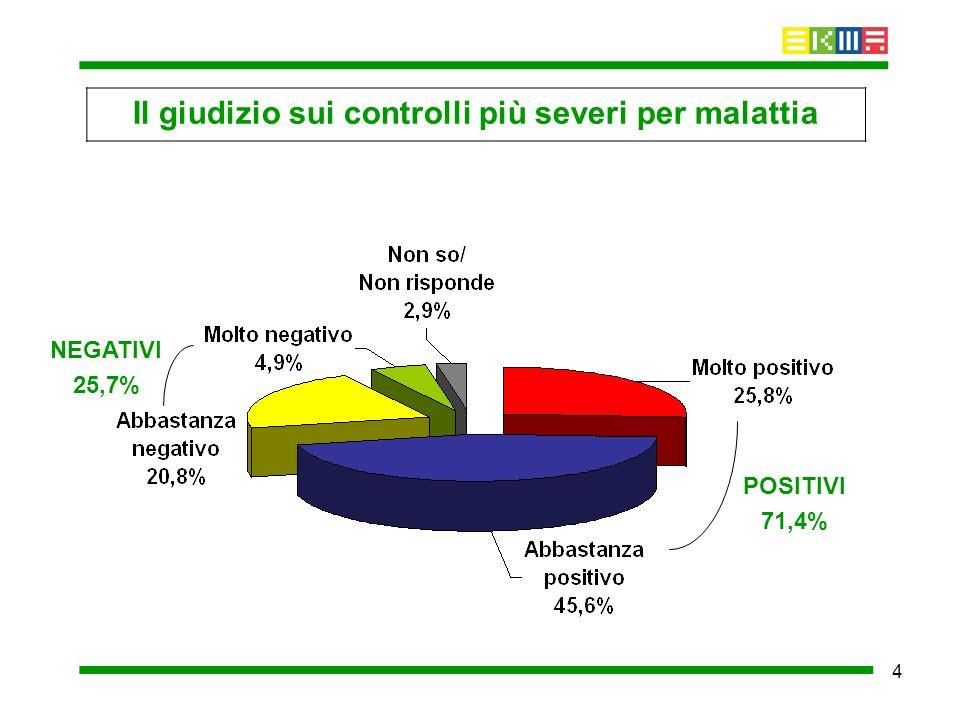 4 Il giudizio sui controlli più severi per malattia POSITIVI 71,4% NEGATIVI 25,7%