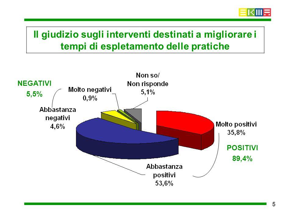 5 Il giudizio sugli interventi destinati a migliorare i tempi di espletamento delle pratiche POSITIVI 89,4% NEGATIVI 5,5%