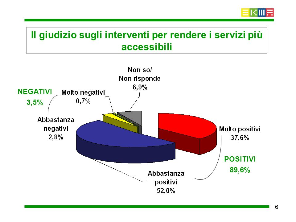 6 Il giudizio sugli interventi per rendere i servizi più accessibili POSITIVI 89,6% NEGATIVI 3,5%