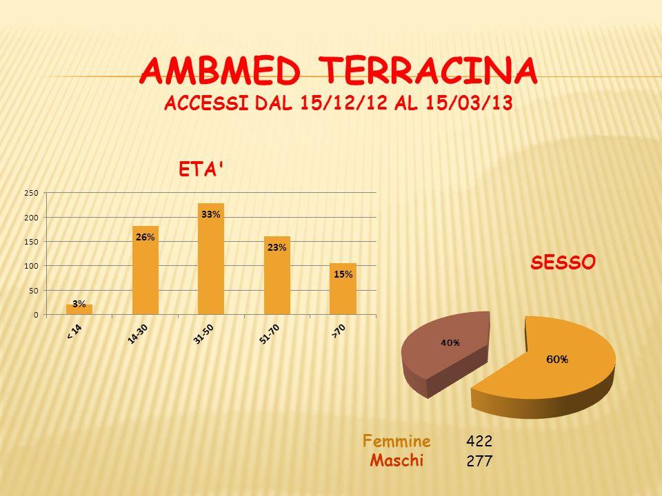 AMBMED TERRACINA ACCESSI DAL 15/12/12 AL 15/03/13 ACCESSI/GIORNO TICKET