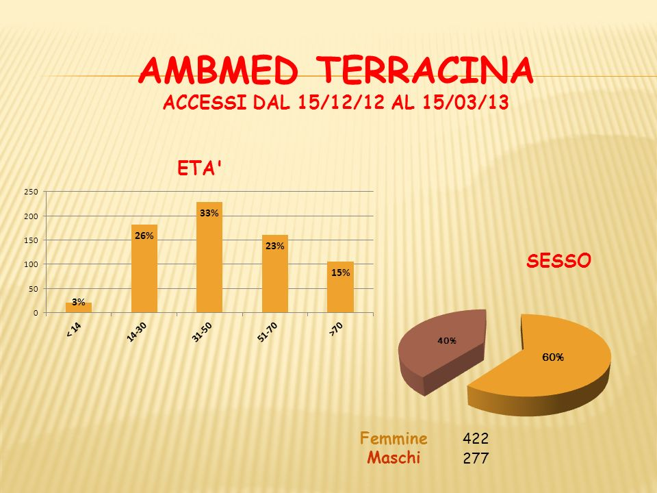 Femmine 422 Maschi 277 AMBMED TERRACINA ACCESSI DAL 15/12/12 AL 15/03/13 SESSO