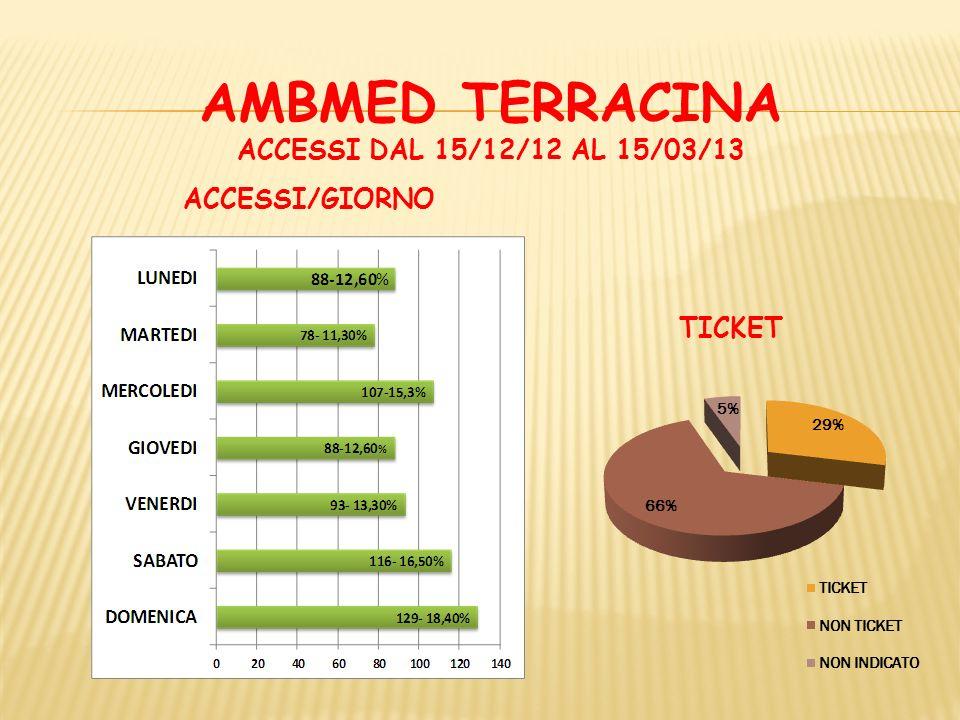 AMBMED TERRACINA ACCESSI DAL 15/12/12 AL 15/03/13 DIAGNOSI