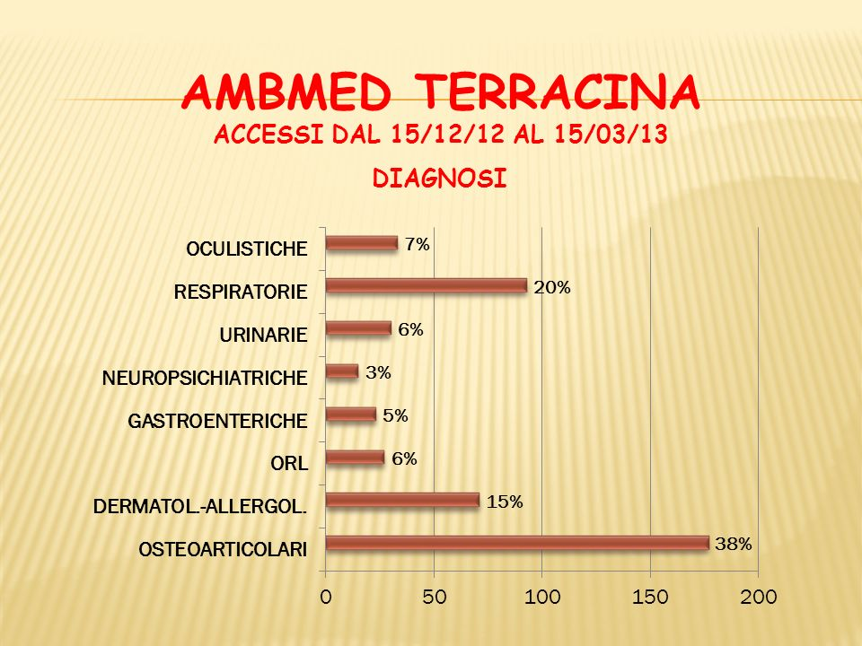AMBMED TERRACINA ACCESSI DAL 15/12/12 AL 15/03/13 DIAGNOSI