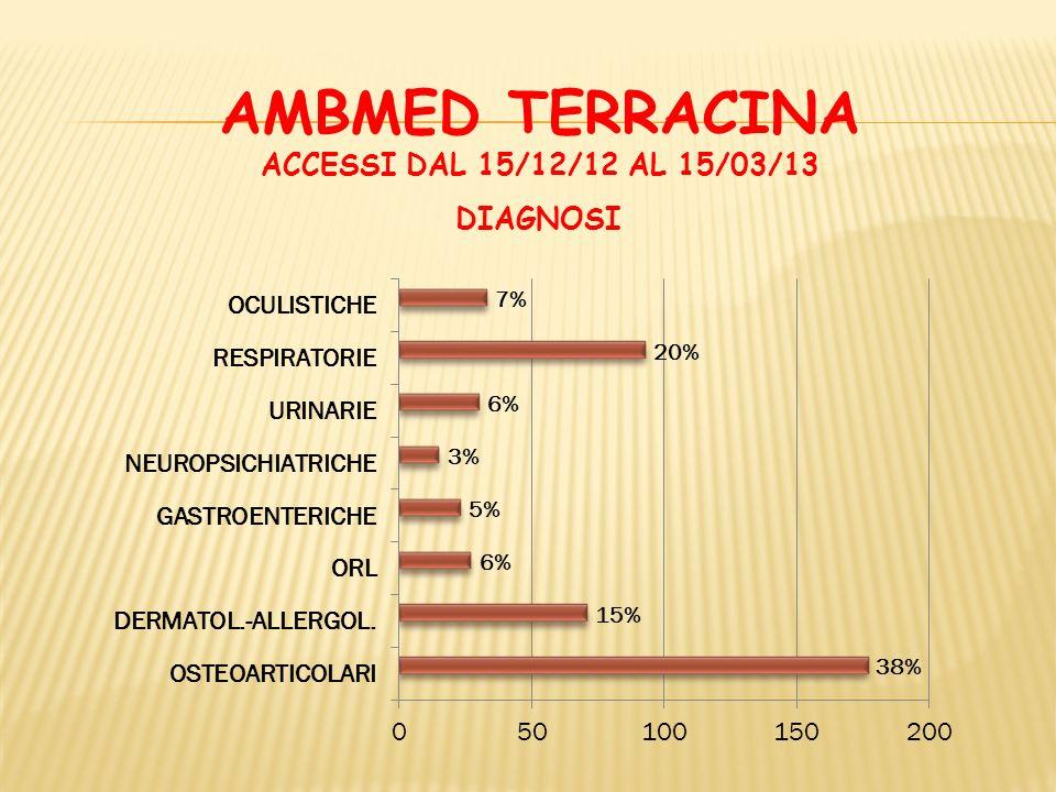 AMBMED TERRACINA ACCESSI DAL 15/12/12 AL 15/03/13 RESIDENZA CITTADINANZA