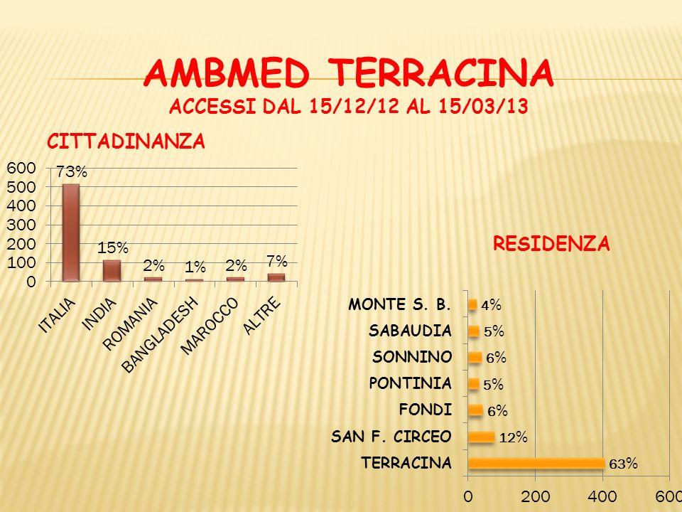 AMBMED TERRACINA ACCESSI DAL 15/12/12 AL 15/03/13 ACCERTAMENTI