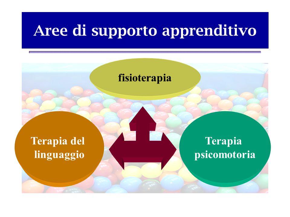 Aree di supporto apprenditivo fisioterapia Terapia del linguaggio Terapia psicomotoria