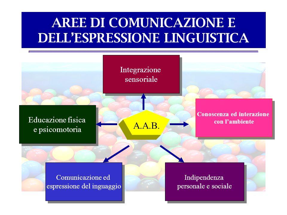 AREE DI COMUNICAZIONE E DELLESPRESSIONE LINGUISTICA A.A.B. Conoscenza ed interazione con lambiente Conoscenza ed interazione con lambiente Indipendenz