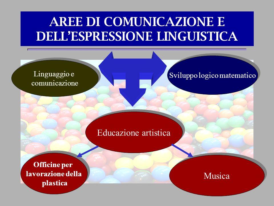 AREE DI COMUNICAZIONE E DELLESPRESSIONE LINGUISTICA Educazione artistica Linguaggio e comunicazione Linguaggio e comunicazione Sviluppo logico matemat