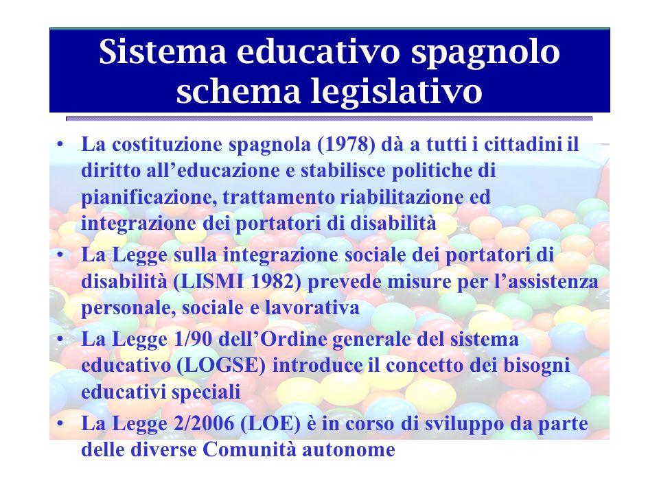 Sistema educativo spagnolo schema legislativo La costituzione spagnola (1978) dà a tutti i cittadini il diritto alleducazione e stabilisce politiche d