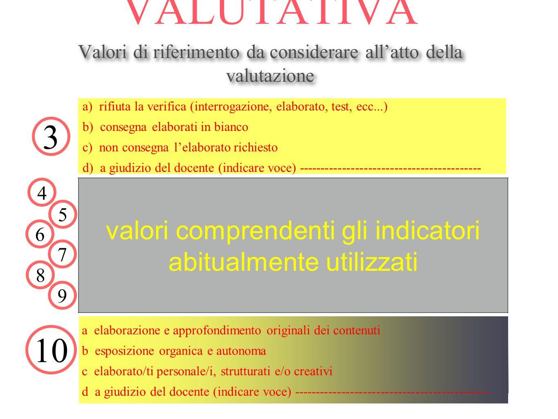 SCALA VALUTATIVA Valori di riferimento da considerare allatto della valutazione Valori di riferimento da considerare allatto della valutazione a) rifiuta la verifica (interrogazione, elaborato, test, ecc...) b) consegna elaborati in bianco c) non consegna lelaborato richiesto d) a giudizio del docente (indicare voce) ------------------------------------------ 3 4 10 56789 valori comprendenti gli indicatori abitualmente utilizzati a elaborazione e approfondimento originali dei contenuti b esposizione organica e autonoma c elaborato/ti personale/i, strutturati e/o creativi d a giudizio del docente (indicare voce) ---------------------------------------------