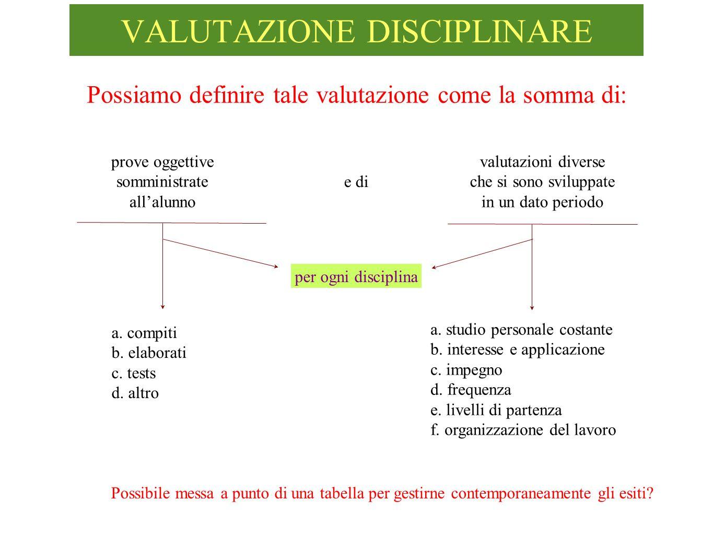 VALUTAZIONE DISCIPLINARE prove oggettive somministrate allalunno per ogni disciplina Possiamo definire tale valutazione come la somma di: a.