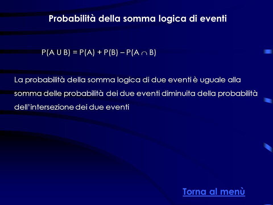 Probabilità della somma logica di eventi P(A U B) = P(A) + P(B) – P(A B) La probabilità della somma logica di due eventi è uguale alla somma delle probabilità dei due eventi diminuita della probabilità dellintersezione dei due eventi Torna al menù Somma logica di eventi
