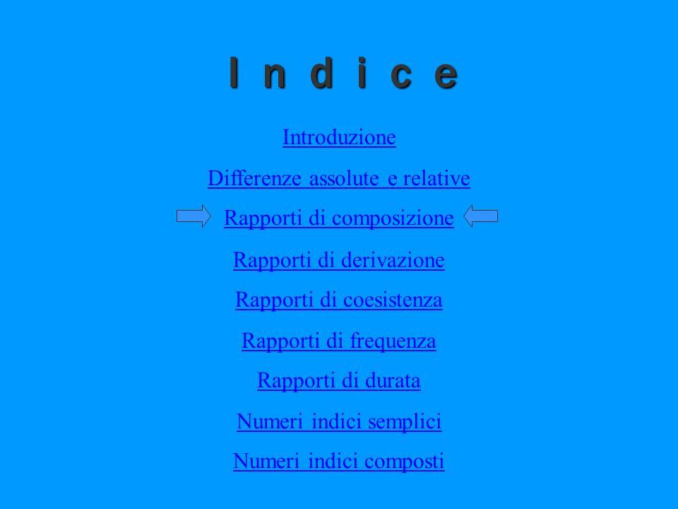 I n d i c e Rapporti di composizione Differenze assolute e relative Introduzione Rapporti di derivazione Rapporti di coesistenza Rapporti di frequenza Rapporti di durata Numeri indici semplici Numeri indici composti indice3
