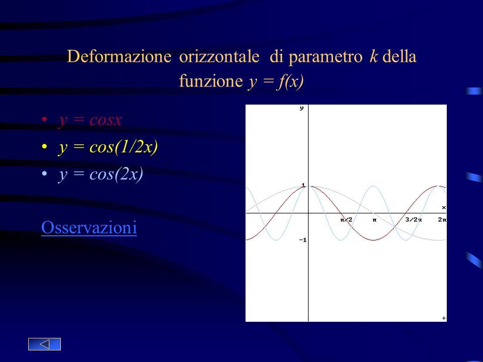 Deformazione verticale di parametro h della funzione y = f(x) y = cosx Funzione base y = 2cosx Deformazione verticale, allunga il grafico y = 1/2cosx