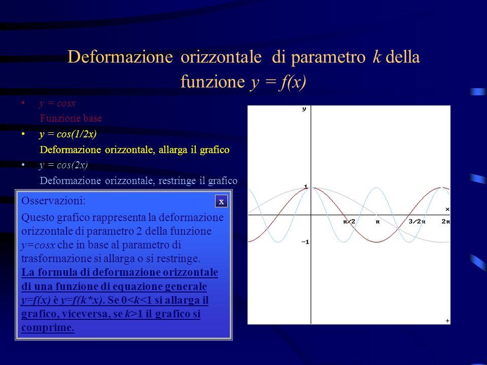 Deformazione orizzontale di parametro k della funzione y = f(x) y = cosx y = cos(1/2x) y = cos(2x) Osservazioni