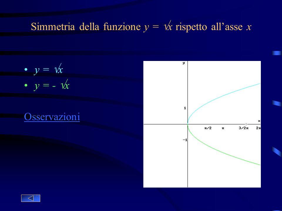Deformazione orizzontale di parametro k della funzione y = f(x) y = cosx Funzione base y = cos(1/2x) Deformazione orizzontale, allarga il grafico y =