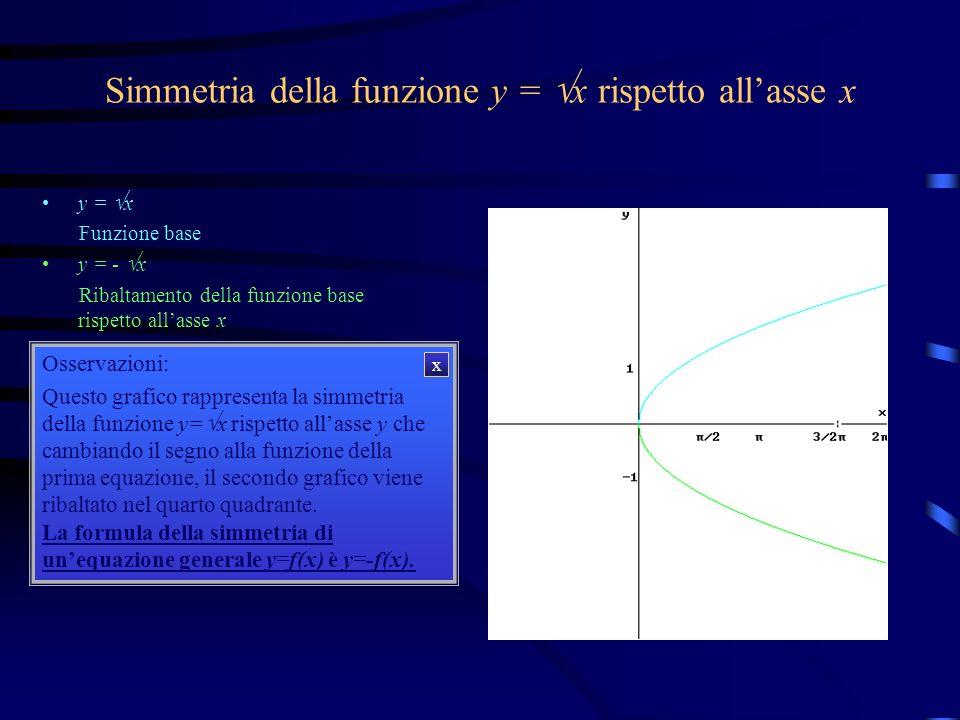 Simmetria della funzione y = x rispetto allasse x y = x y = - x Osservazioni