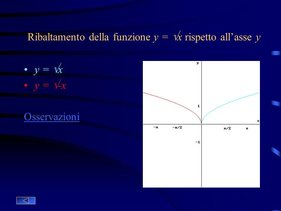 Simmetria della funzione y = x rispetto allasse x y = x Funzione base y = - x Ribaltamento della funzione base rispetto allasse x Osservazioni: Questo
