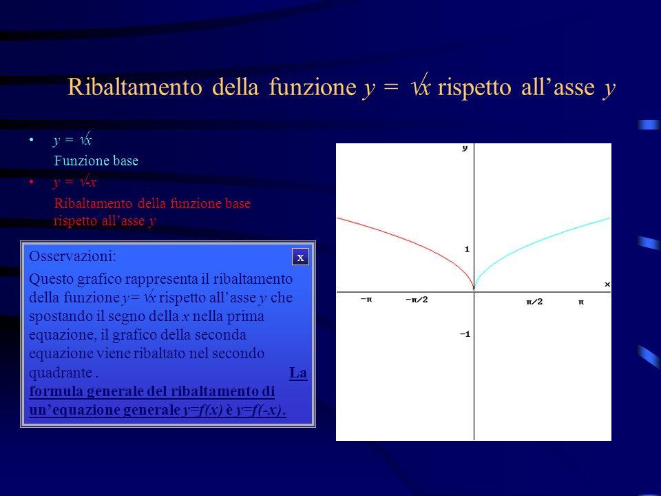 Ribaltamento della funzione y = x rispetto allasse y y = x y = -x Osservazioni