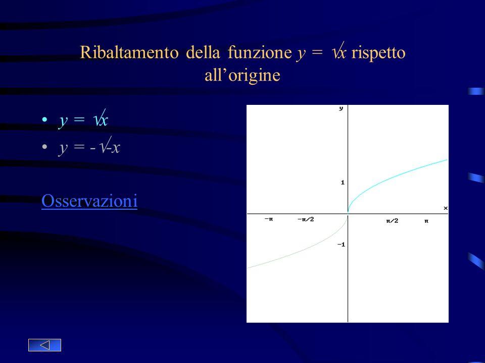 Ribaltamento della funzione y = x rispetto allasse y y = x Funzione base y = -x Ribaltamento della funzione base rispetto allasse y Osservazioni: Ques