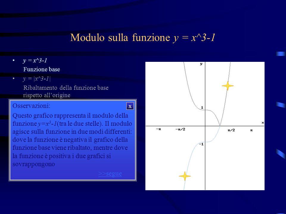 Modulo sulla funzione y = x^3-1 y = x^3-1 y = |x^3-1| Osservazioni