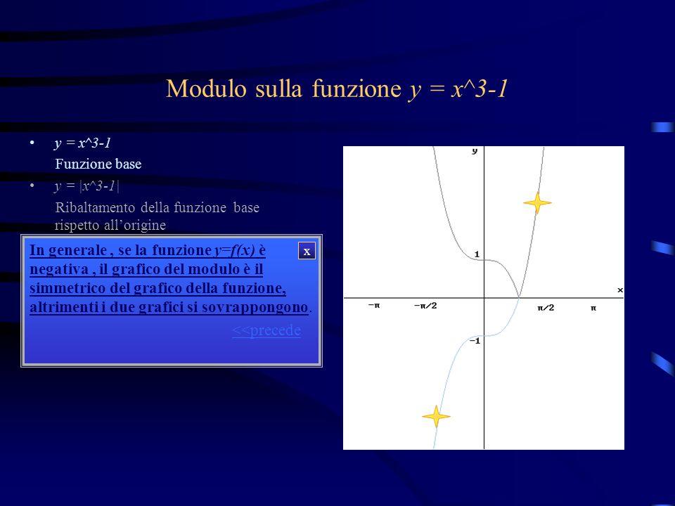 Modulo sulla funzione y = x^3-1 y = x^3-1 Funzione base y = |x^3-1| Ribaltamento della funzione base rispetto allorigine Osservazioni: Questo grafico