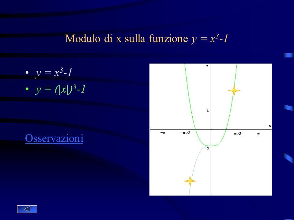 Modulo sulla funzione y = x^3-1 y = x^3-1 Funzione base y = |x^3-1| Ribaltamento della funzione base rispetto allorigine In generale, se la funzione y