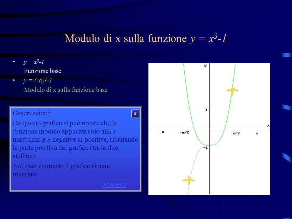 Modulo di x sulla funzione y = x 3 -1 y = x 3 -1 y = (|x|) 3 -1 Osservazioni