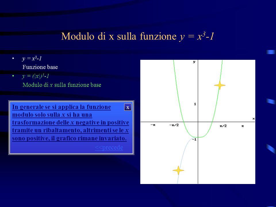 Modulo di x sulla funzione y = x 3 -1 y = x 3 -1 Funzione base y = (|x|) 3 -1 Modulo di x sulla funzione base Osservazioni: Da questo grafico si può n