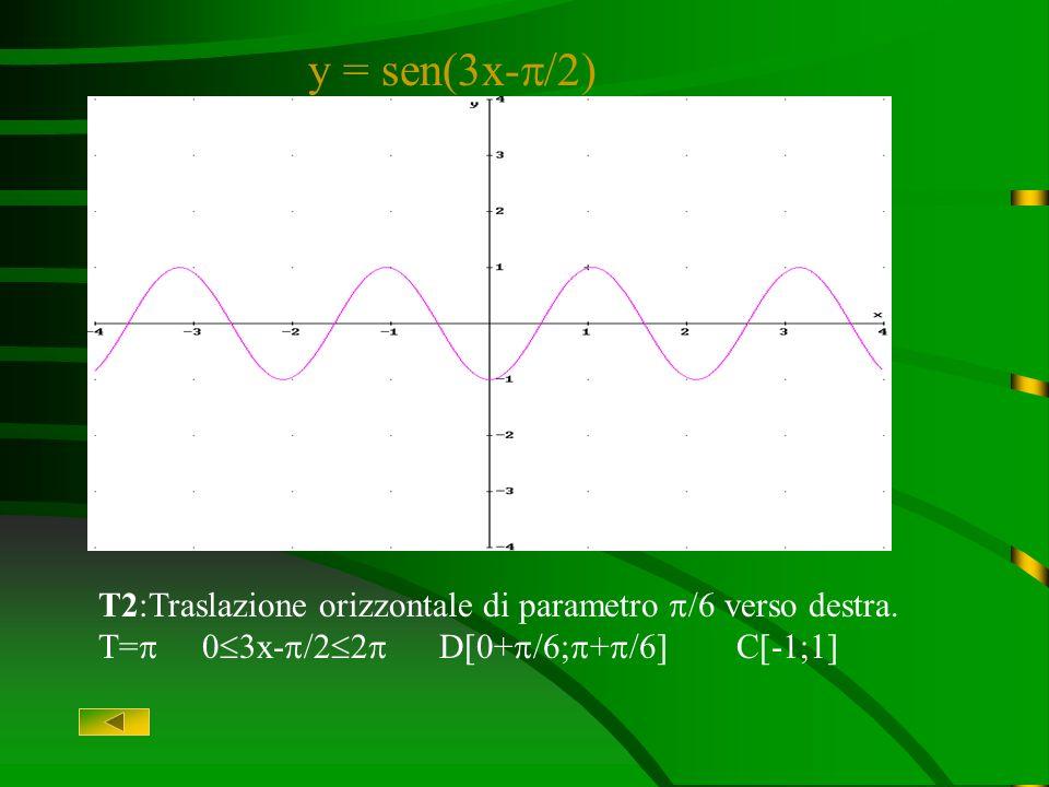 y = sen3x T1:Deformazione orizzontale di parametro 3 che comprime il grafico T= 0 3x 2 D[0; ] C[-1;1]
