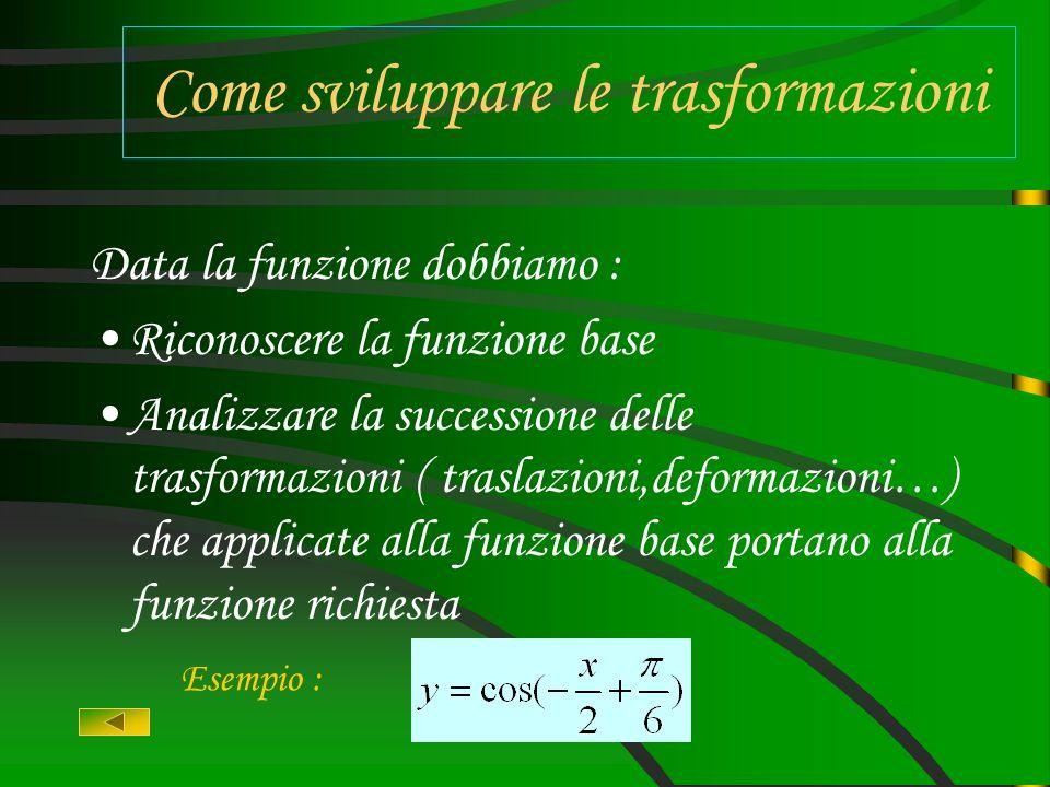 Esercizio sulla trasformazione di funzioni Realizzato da: Acucella & Fagnani & Tagliabue