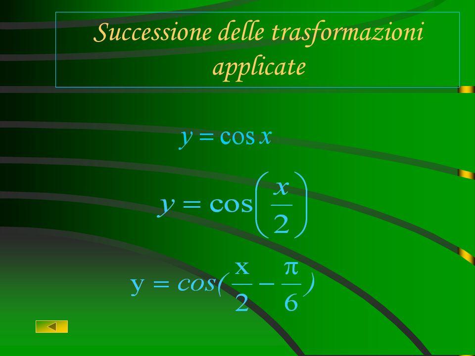 Come sviluppare le trasformazioni Data la funzione dobbiamo : Riconoscere la funzione base Analizzare la successione delle trasformazioni ( traslazion