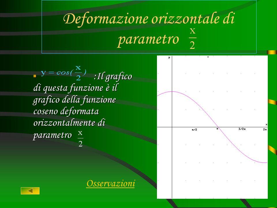 Funzione base :Il grafico di questa funzione è il grafico della funzione coseno senza variazioni :Il grafico di questa funzione è il grafico della fun
